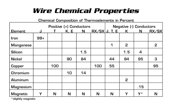 Wire Chemical Properties