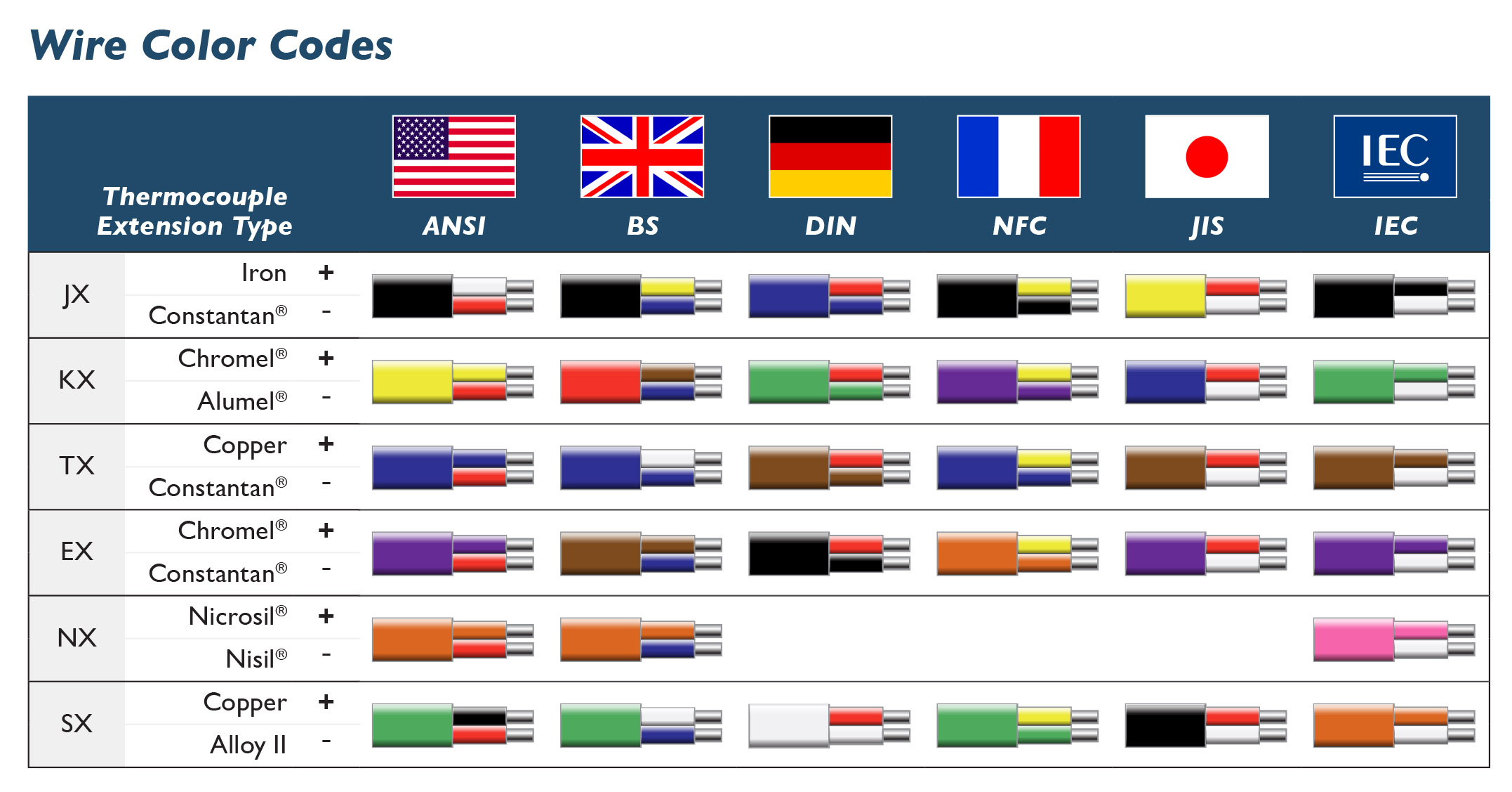International Color Codes | TE Wire & Cable | Thermocouple Wire ...